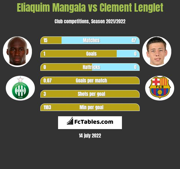 Eliaquim Mangala vs Clement Lenglet infographic