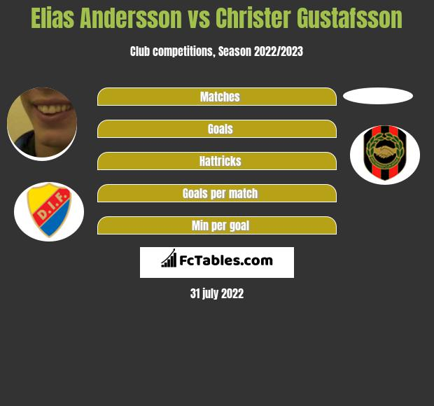 Elias Andersson vs Christer Gustafsson infographic