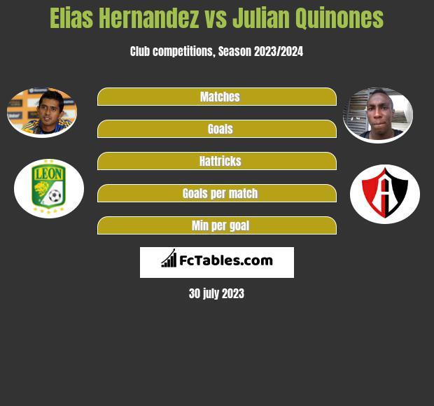Elias Hernandez vs Julian Quinones infographic