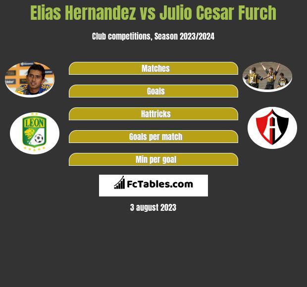 Elias Hernandez vs Julio Cesar Furch h2h player stats