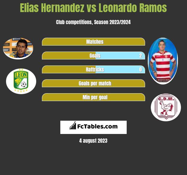 Elias Hernandez vs Leonardo Ramos infographic