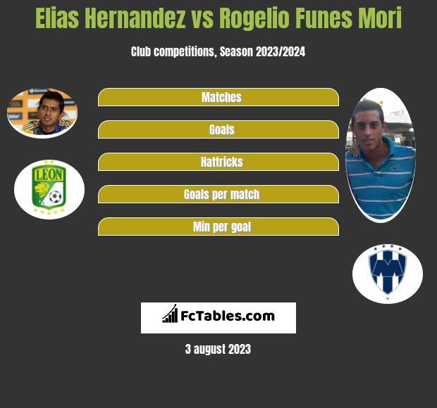Elias Hernandez vs Rogelio Funes Mori h2h player stats