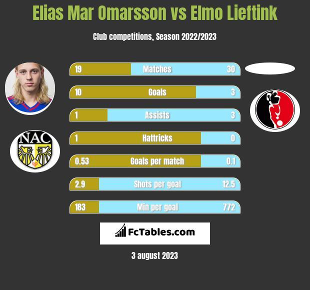 Elias Mar Omarsson vs Elmo Lieftink h2h player stats