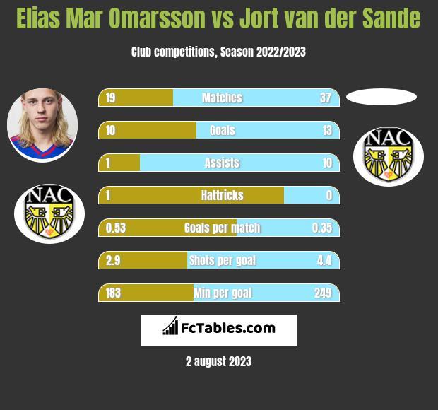 Elias Mar Omarsson vs Jort van der Sande h2h player stats