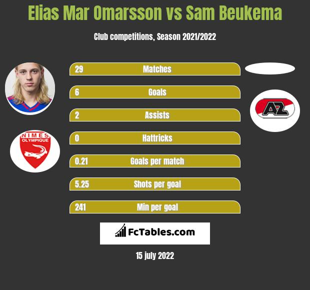 Elias Mar Omarsson vs Sam Beukema h2h player stats
