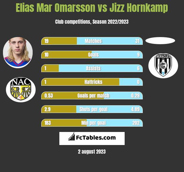 Elias Mar Omarsson vs Jizz Hornkamp h2h player stats