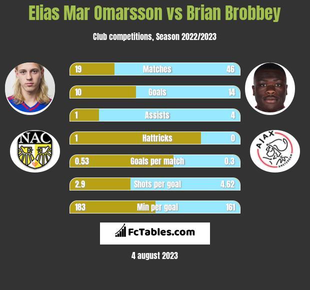 Elias Mar Omarsson vs Brian Brobbey infographic