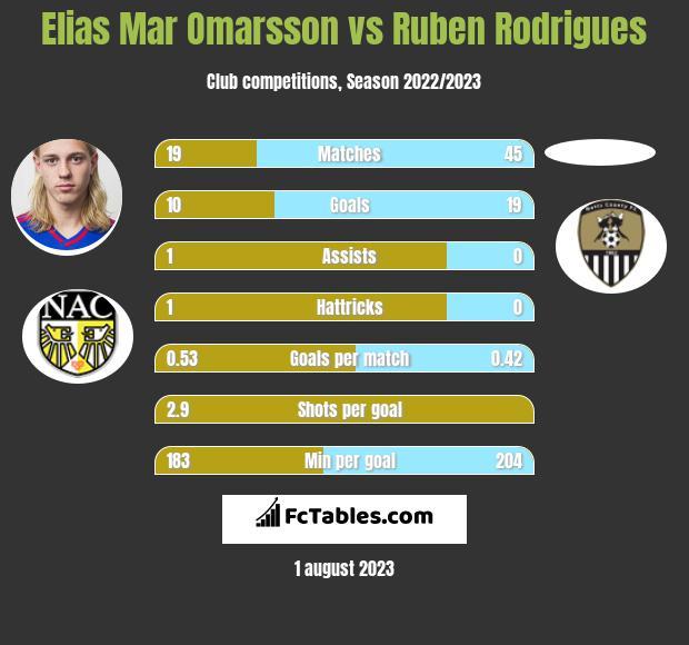 Elias Mar Omarsson vs Ruben Rodrigues infographic