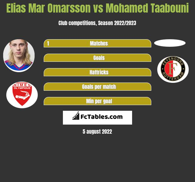 Elias Mar Omarsson vs Mohamed Taabouni h2h player stats