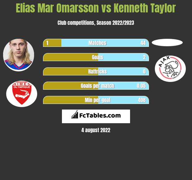 Elias Mar Omarsson vs Kenneth Taylor h2h player stats