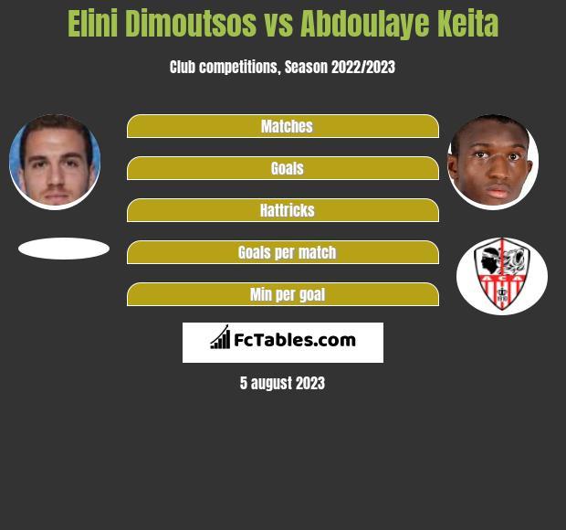 Elini Dimoutsos vs Abdoulaye Keita infographic