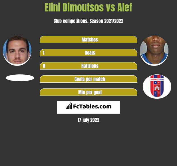 Elini Dimoutsos vs Alef infographic