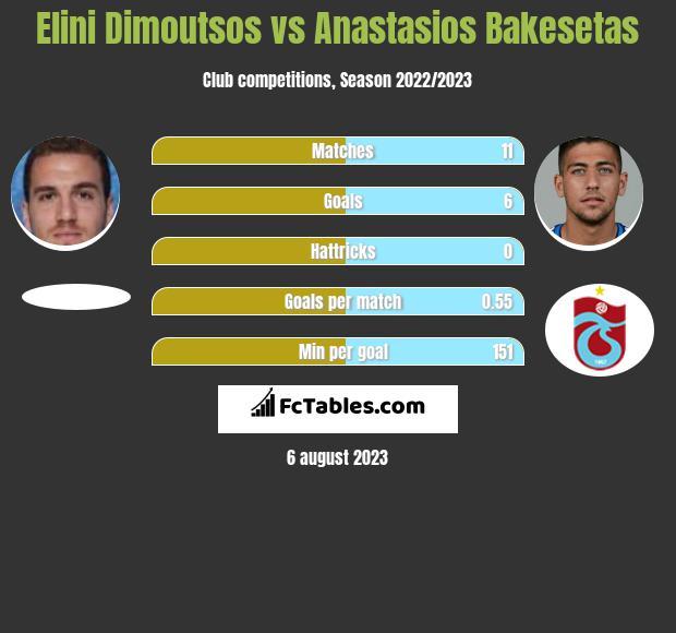 Elini Dimoutsos vs Anastasios Bakesetas infographic