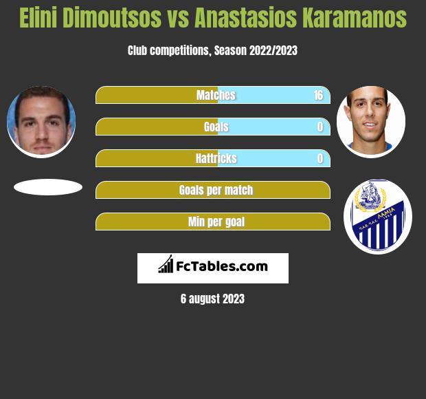 Elini Dimoutsos vs Anastasios Karamanos infographic