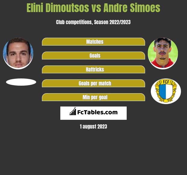 Elini Dimoutsos vs Andre Simoes infographic