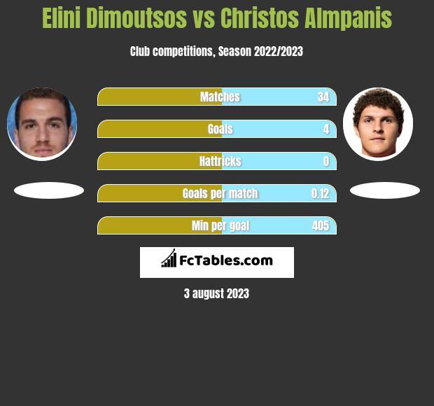 Elini Dimoutsos vs Christos Almpanis infographic