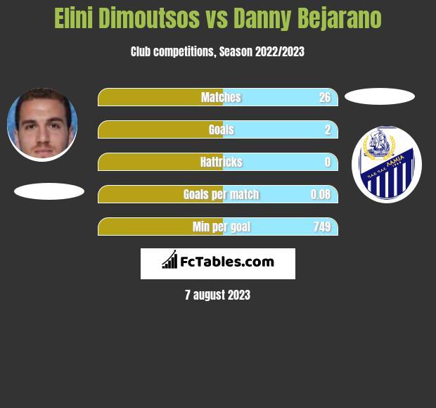Elini Dimoutsos vs Danny Bejarano infographic