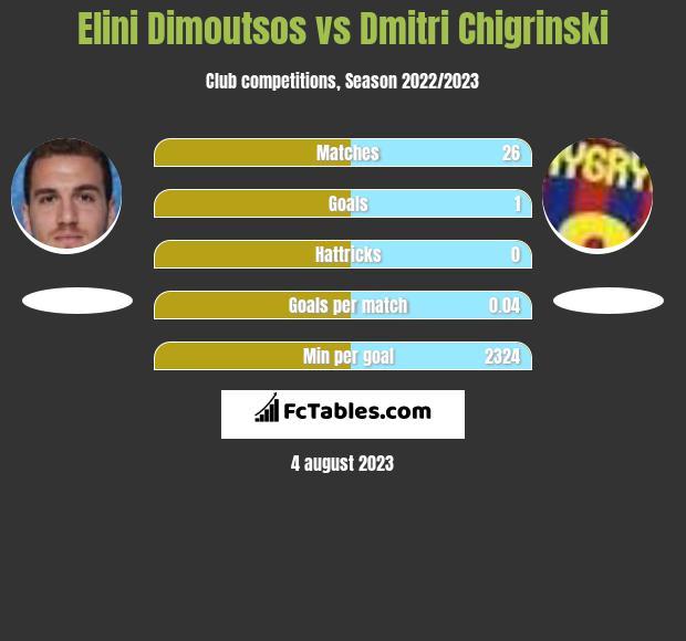 Elini Dimoutsos vs Dmitri Chigrinski infographic