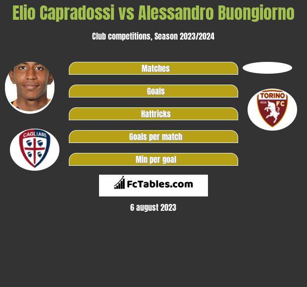 Elio Capradossi vs Alessandro Buongiorno infographic