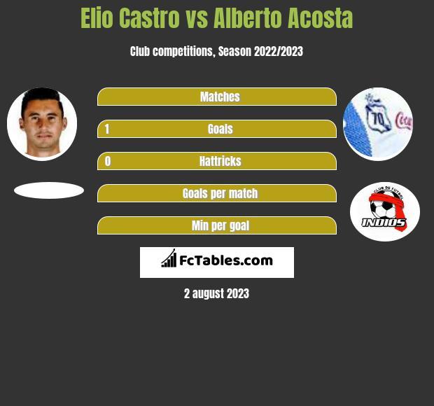 Elio Castro vs Alberto Acosta infographic