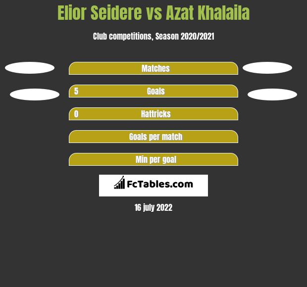 Elior Seidere vs Azat Khalaila h2h player stats