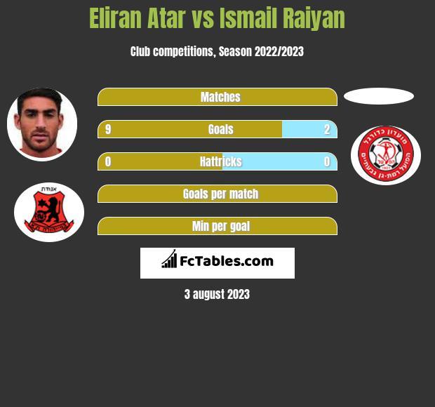 Eliran Atar vs Ismail Raiyan infographic