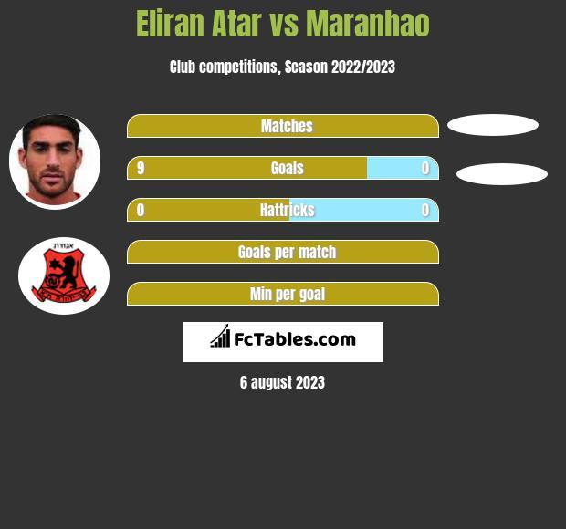 Eliran Atar vs Maranhao infographic
