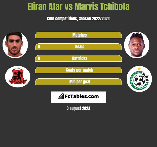 Eliran Atar vs Marvis Tchibota h2h player stats