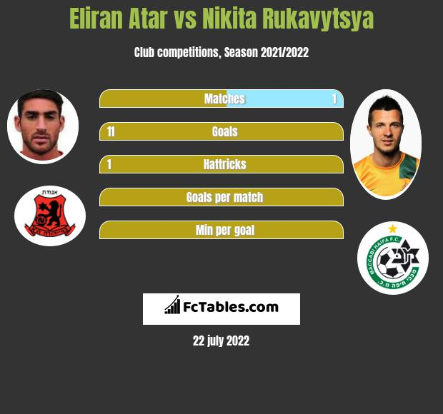 Eliran Atar vs Nikita Rukavytsya h2h player stats