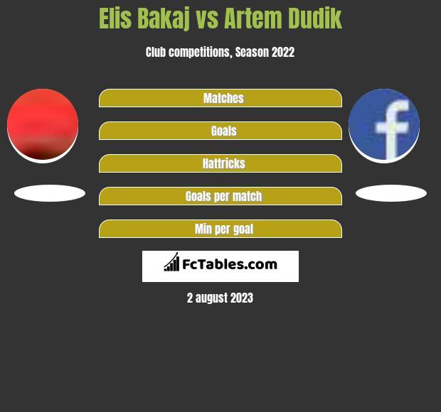 Elis Bakaj vs Artem Dudik h2h player stats