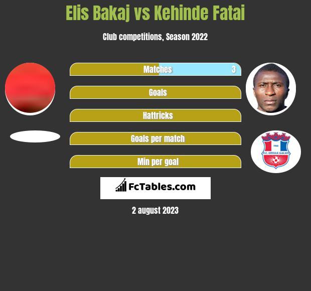 Elis Bakaj vs Kehinde Fatai h2h player stats
