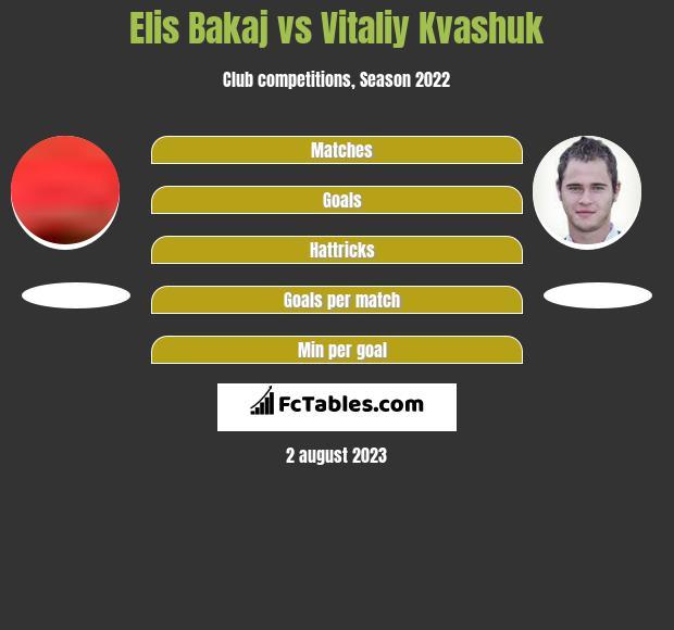 Elis Bakaj vs Witalij Kwaszuk h2h player stats