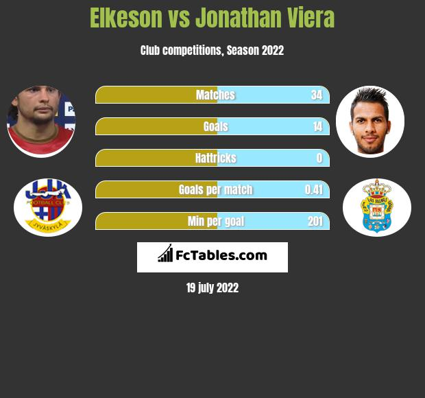 Elkeson vs Jonathan Viera h2h player stats