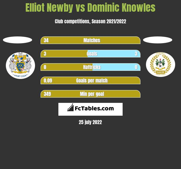 Elliot Newby vs Dominic Knowles h2h player stats