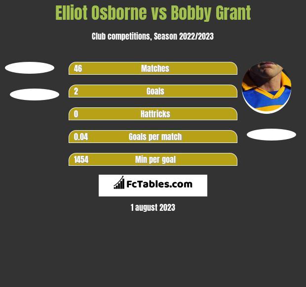 Elliot Osborne vs Bobby Grant h2h player stats