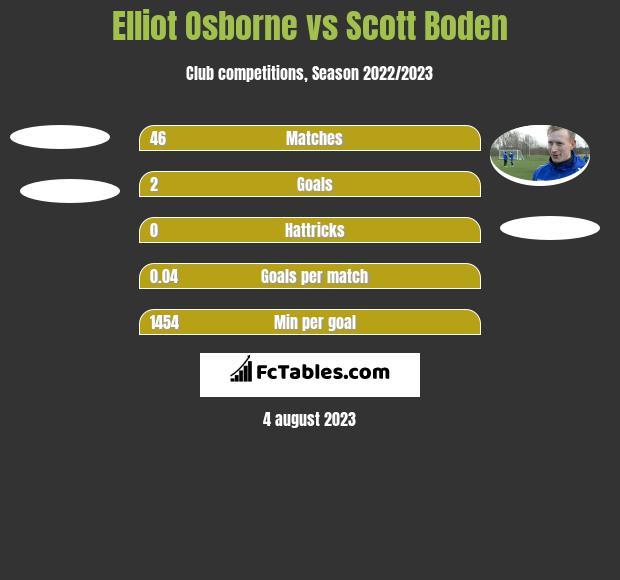 Elliot Osborne vs Scott Boden h2h player stats