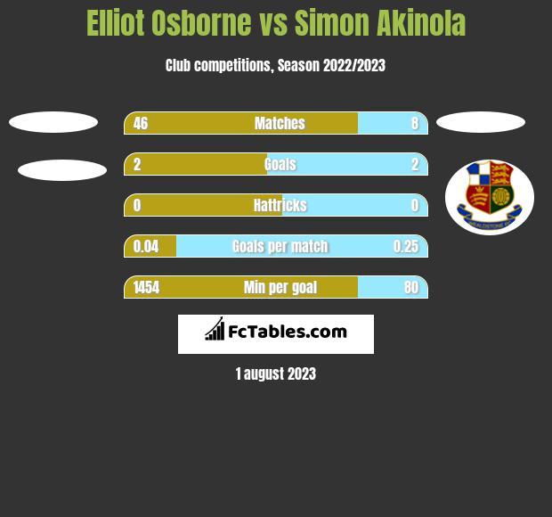 Elliot Osborne vs Simon Akinola h2h player stats