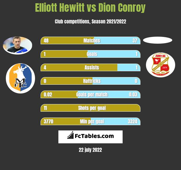 Elliott Hewitt infographic statistics for Swindon Town
