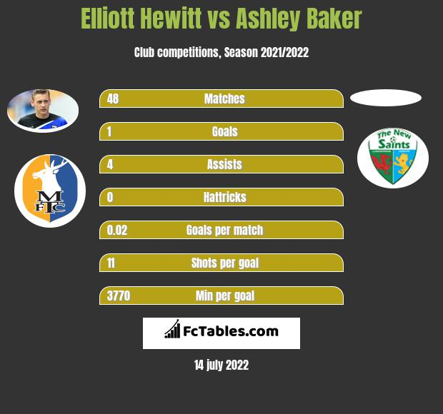 Elliott Hewitt infographic statistics for Newport