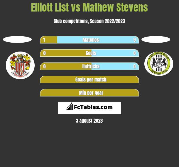 Elliott List vs Mathew Stevens h2h player stats
