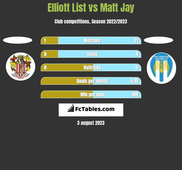 Elliott List vs Matt Jay h2h player stats