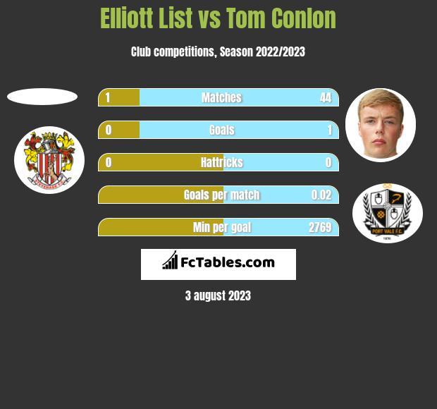 Elliott List vs Tom Conlon h2h player stats