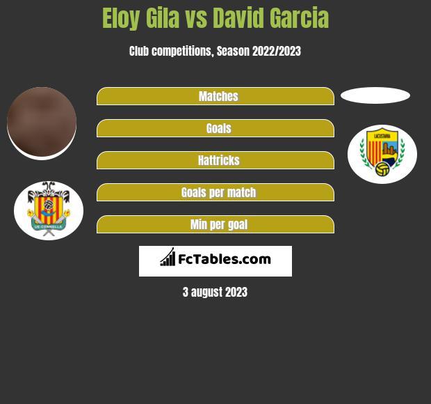 Eloy Gila vs David Garcia h2h player stats