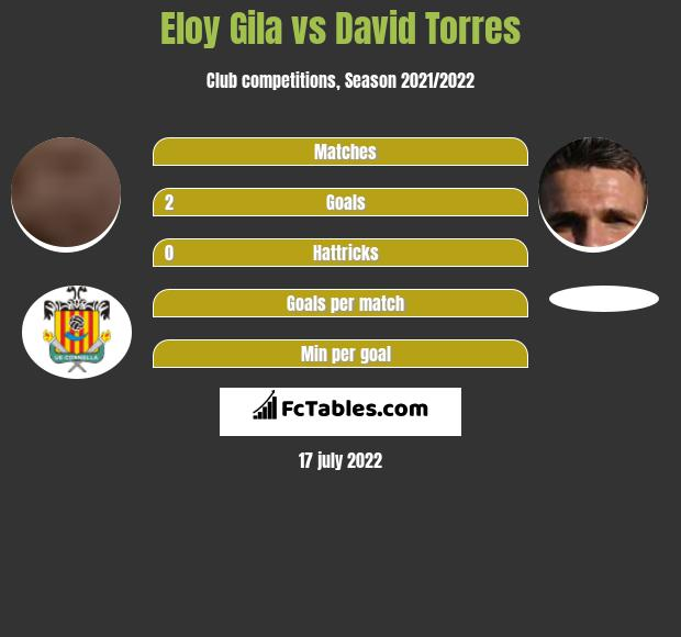 Eloy Gila vs David Torres h2h player stats