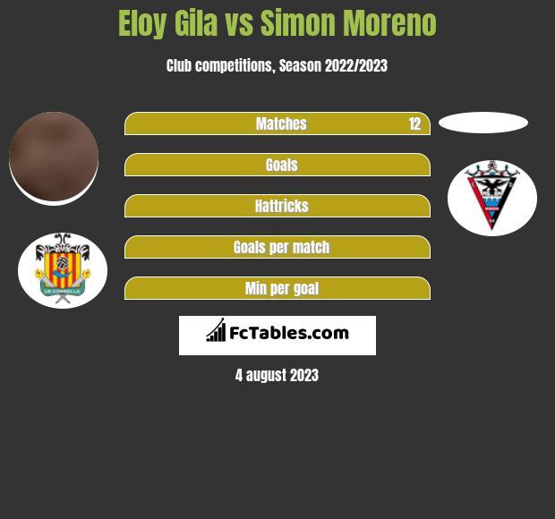 Eloy Gila vs Simon Moreno h2h player stats