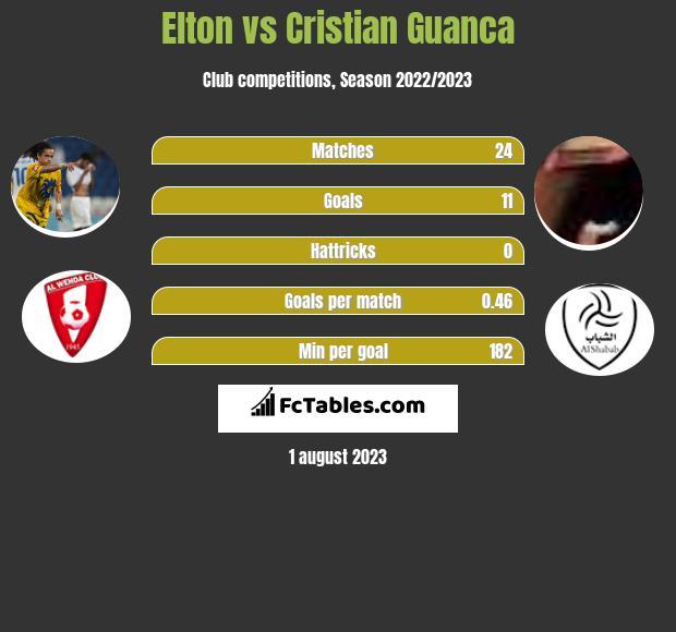 Elton vs Cristian Guanca h2h player stats