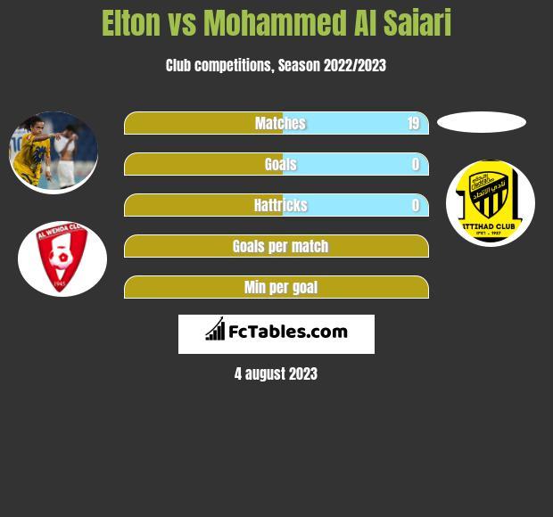 Elton vs Mohammed Al Saiari h2h player stats