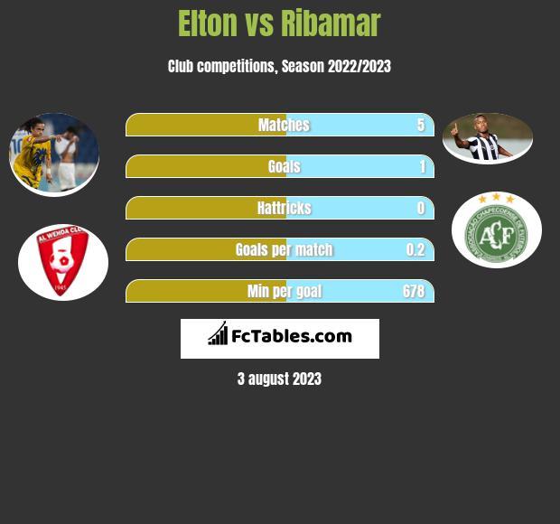 Elton vs Ribamar h2h player stats