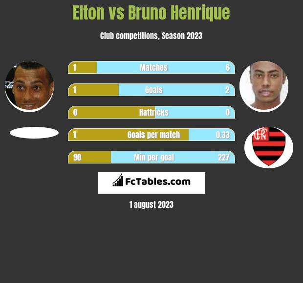 Elton vs Bruno Henrique h2h player stats