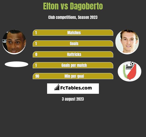 Elton vs Dagoberto h2h player stats